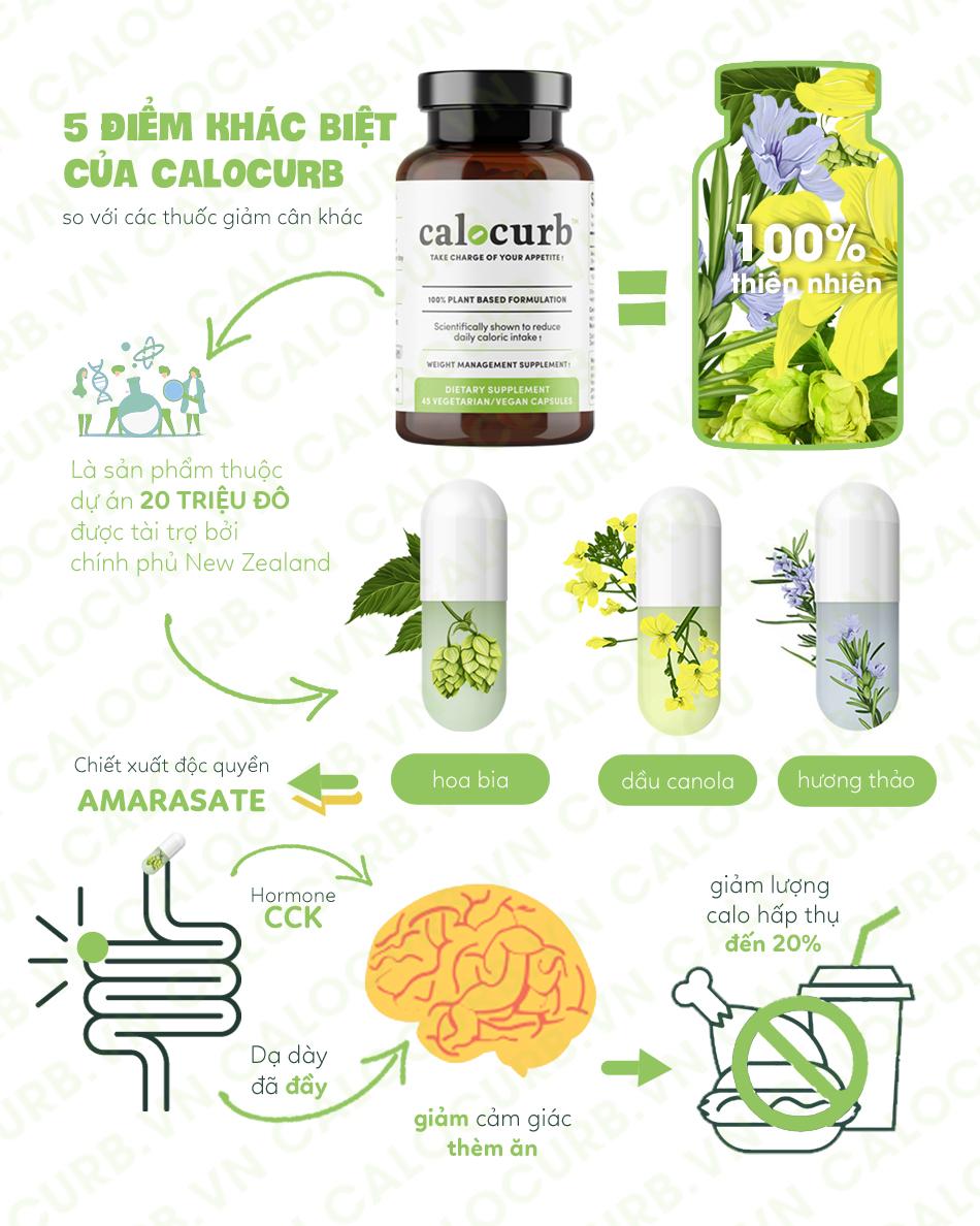 Viên uống giảm cân Calocurb 45 viên - giảm cân khoa học, kiểm soát thèm ăn 4